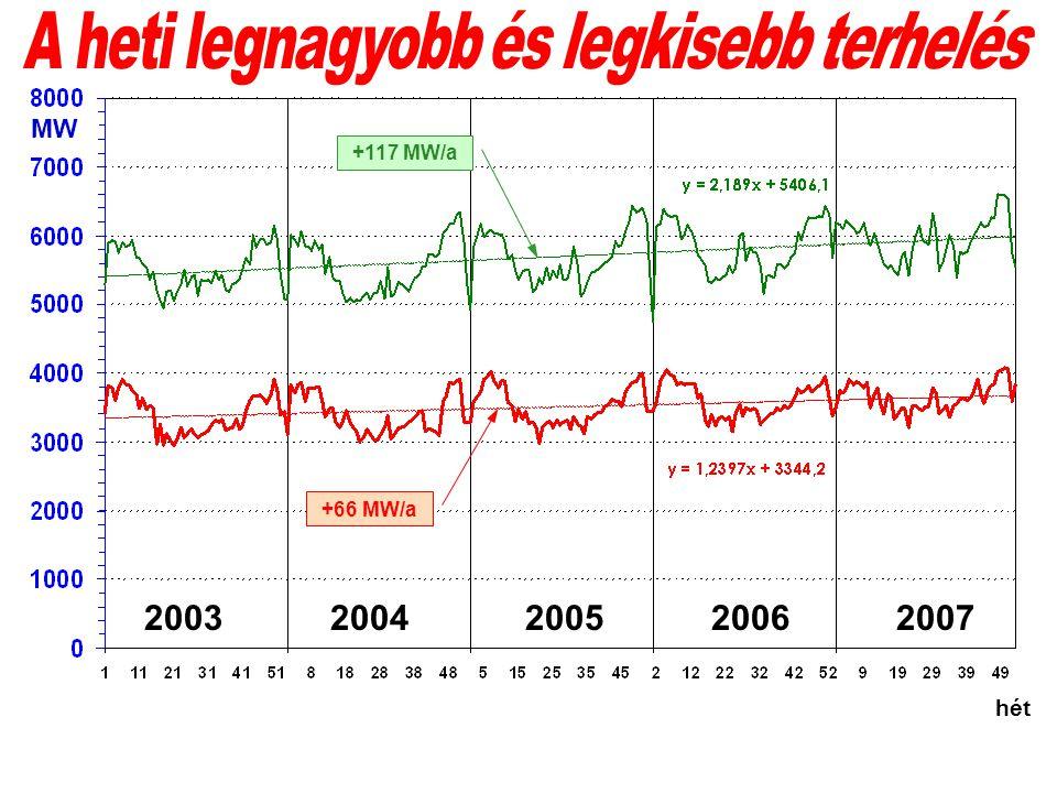 hét MW +117 MW/a +66 MW/a 2003 2004 2005 2006 2007