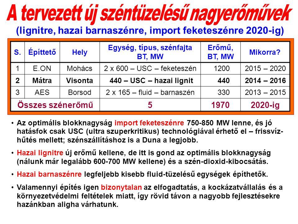 S.ÉpíttetőHely Egység, típus, szénfajta BT, MW Erőmű, BT, MW Mikorra.