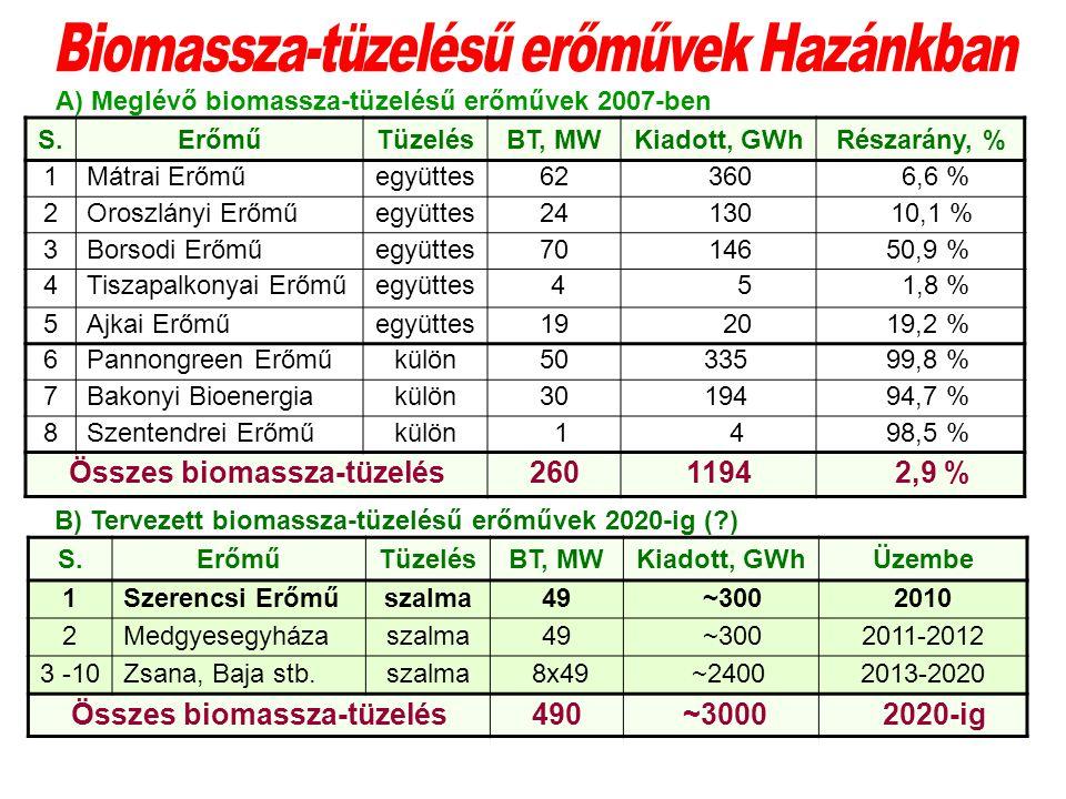 S.ErőműTüzelésBT, MWKiadott, GWhRészarány, % 1Mátrai Erőműegyüttes62 360 6,6 % 2Oroszlányi Erőműegyüttes24 130 10,1 % 3Borsodi Erőműegyüttes70 146 50,9 % 4Tiszapalkonyai Erőműegyüttes 4 5 1,8 % 5Ajkai Erőműegyüttes19 20 19,2 % 6Pannongreen Erőműkülön50 335 99,8 % 7Bakonyi Bioenergiakülön30 194 94,7 % 8Szentendrei Erőműkülön 1 4 98,5 % Összes biomassza-tüzelés2601194 2,9 % A) Meglévő biomassza-tüzelésű erőművek 2007-ben B) Tervezett biomassza-tüzelésű erőművek 2020-ig (?) S.ErőműTüzelésBT, MWKiadott, GWhÜzembe 1Szerencsi Erőműszalma49 ~3002010 2Medgyesegyházaszalma49 ~3002011-2012 3 -10Zsana, Baja stb.szalma 8x49 ~24002013-2020 Összes biomassza-tüzelés490 ~3000 2020-ig