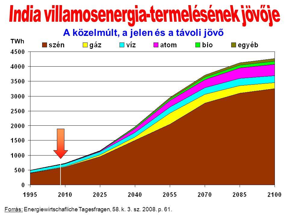 Forrás: Energiewirtschafliche Tagesfragen, 58. k.