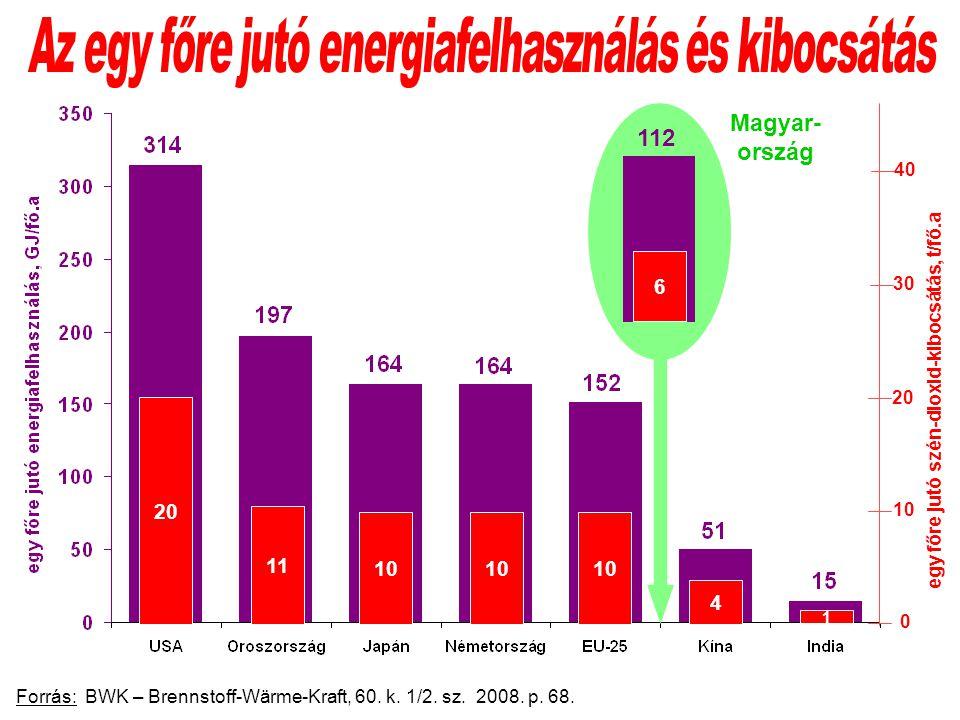 Forrás: BWK – Brennstoff-Wärme-Kraft, 60. k. 1/2.