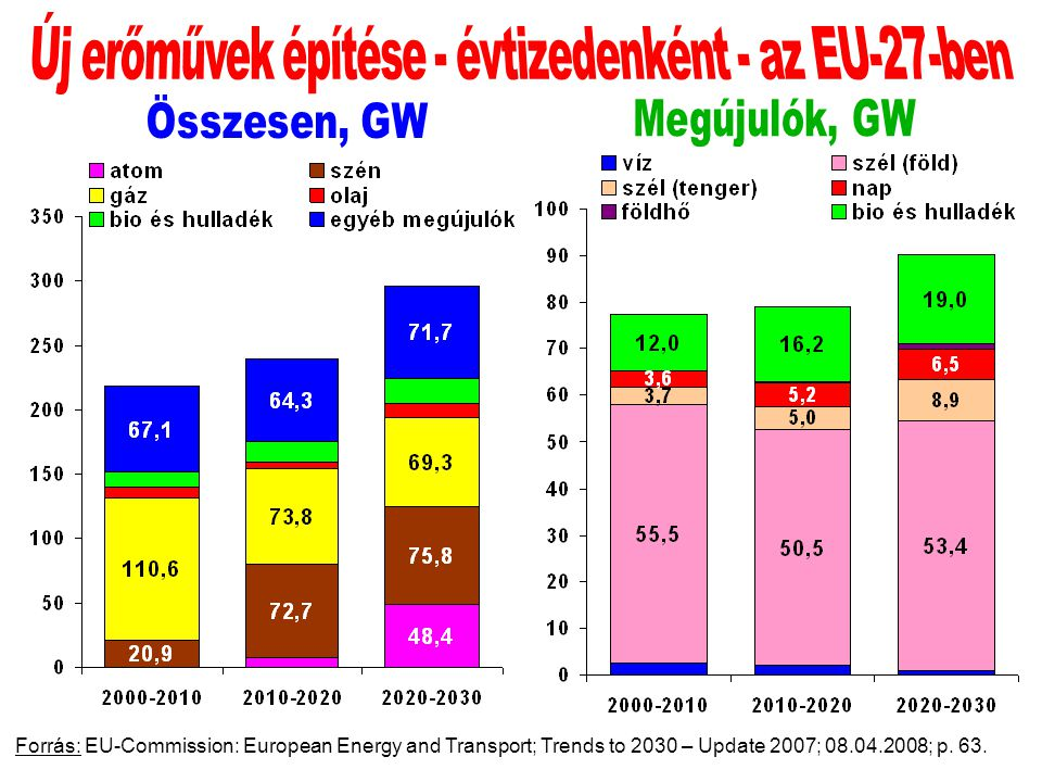Forrás: EU-Commission: European Energy and Transport; Trends to 2030 – Update 2007; 08.04.2008; p. 63.