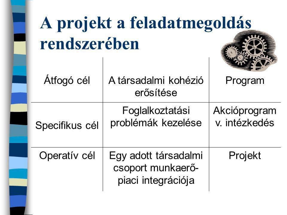 A projekt a feladatmegoldás rendszerében Átfogó célA társadalmi kohézió erősítése Program Specifikus cél Foglalkoztatási problémák kezelése Akcióprogr