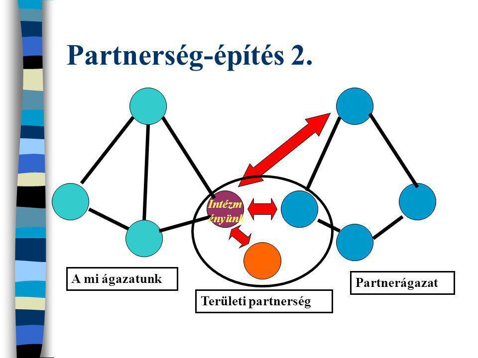 Partnerség-építés 2. A mi ágazatunk Partnerágazat Területi partnerség Intézm ényünk
