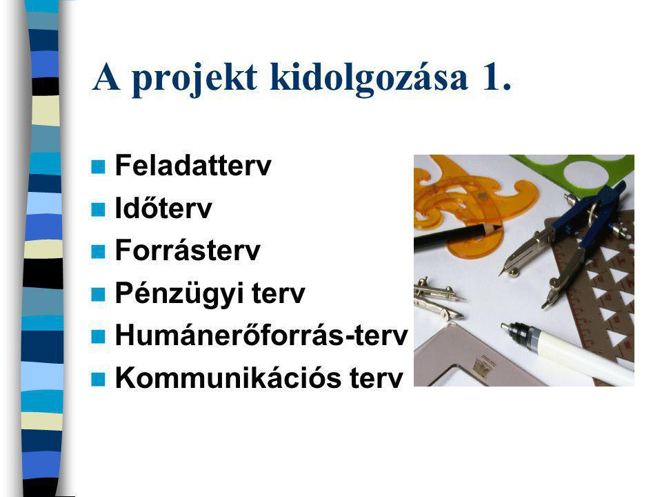 A projekt kidolgozása 1. Feladatterv Időterv Forrásterv Pénzügyi terv Humánerőforrás-terv Kommunikációs terv