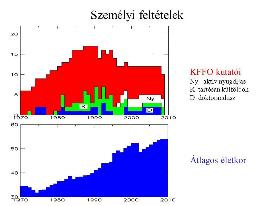 Személyi feltételek KFFO kutatói Ny aktív nyugdíjas K tartósan külföldön D doktorandusz Átlagos életkor