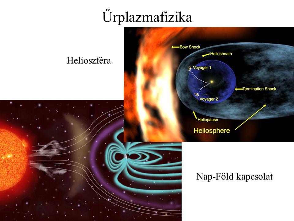 Űrplazmafizika Helioszféra Nap-Föld kapcsolat