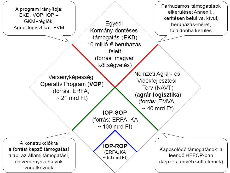 Egyedi Kormány-döntéses támogatás (EKD) 10 millió € beruházás felett (forrás: magyar költségvetés) Versenyképesség Operatív Program (VOP) (forrás: ERFA, ~ 21 mrd Ft) Nemzeti Agrár- és Vidékfejlesztési Terv (NAVT) (agrár-logisztika) (forrás: EMVA, ~ 40 mrd Ft) Párhuzamos támogatások elkerülése: Annex I., kerítésen belül vs.