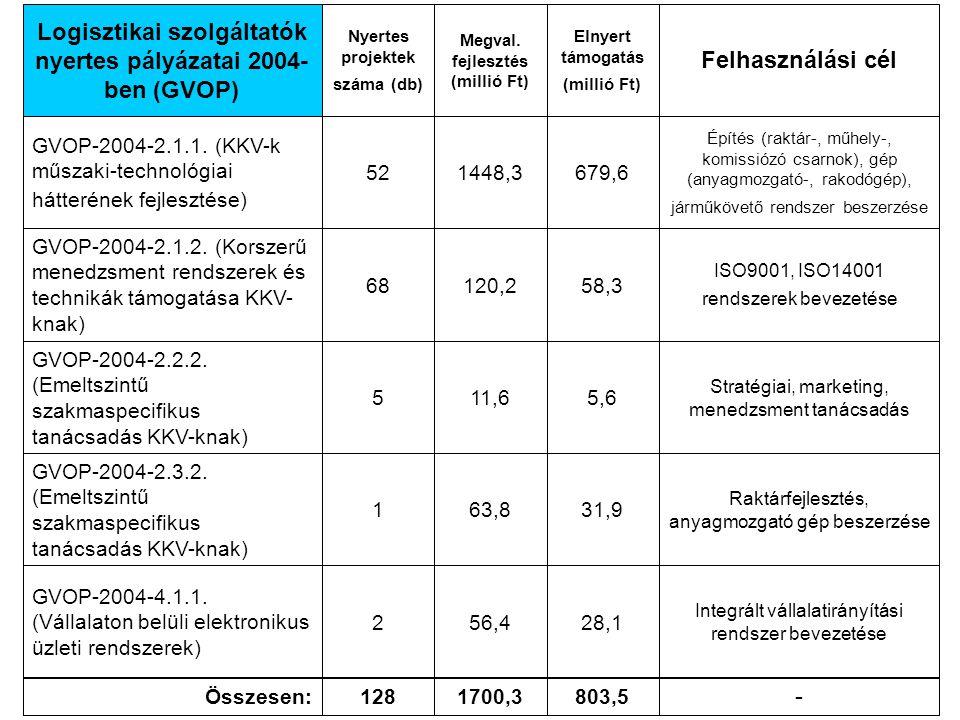 GVOP-2005-2.1.2.