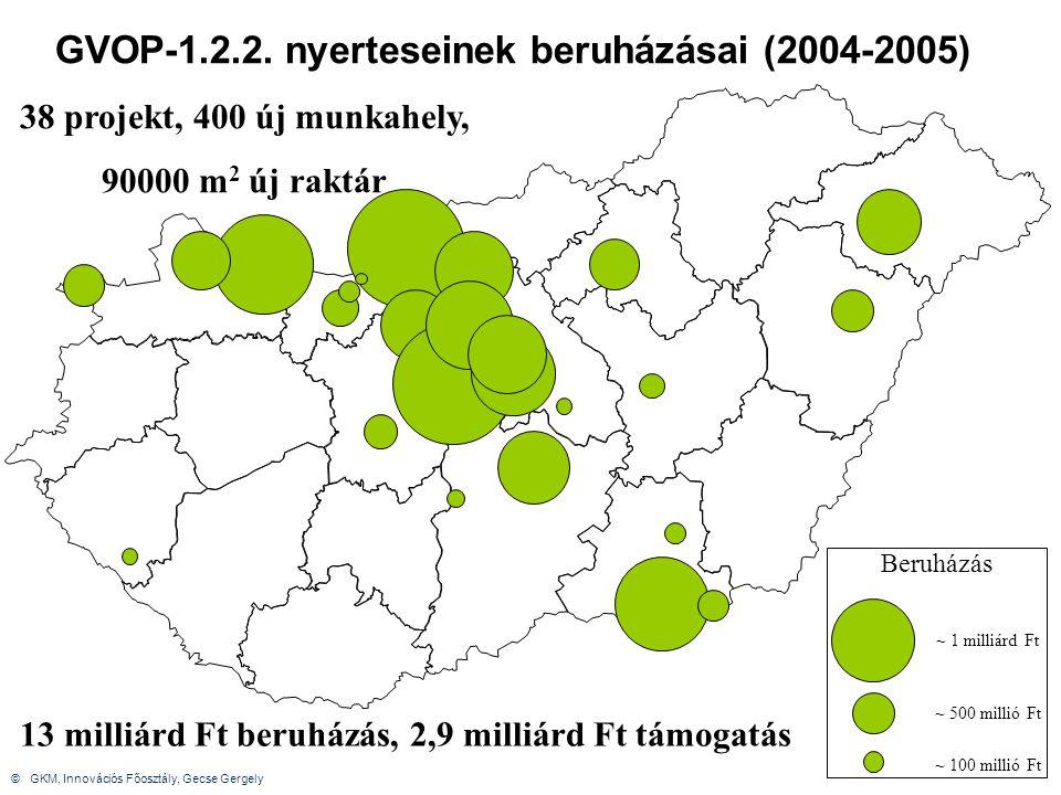 NFT-II VOP logisztika – TERV.2007-2013 Versenyképesség operatív program (VOP) 3.3.