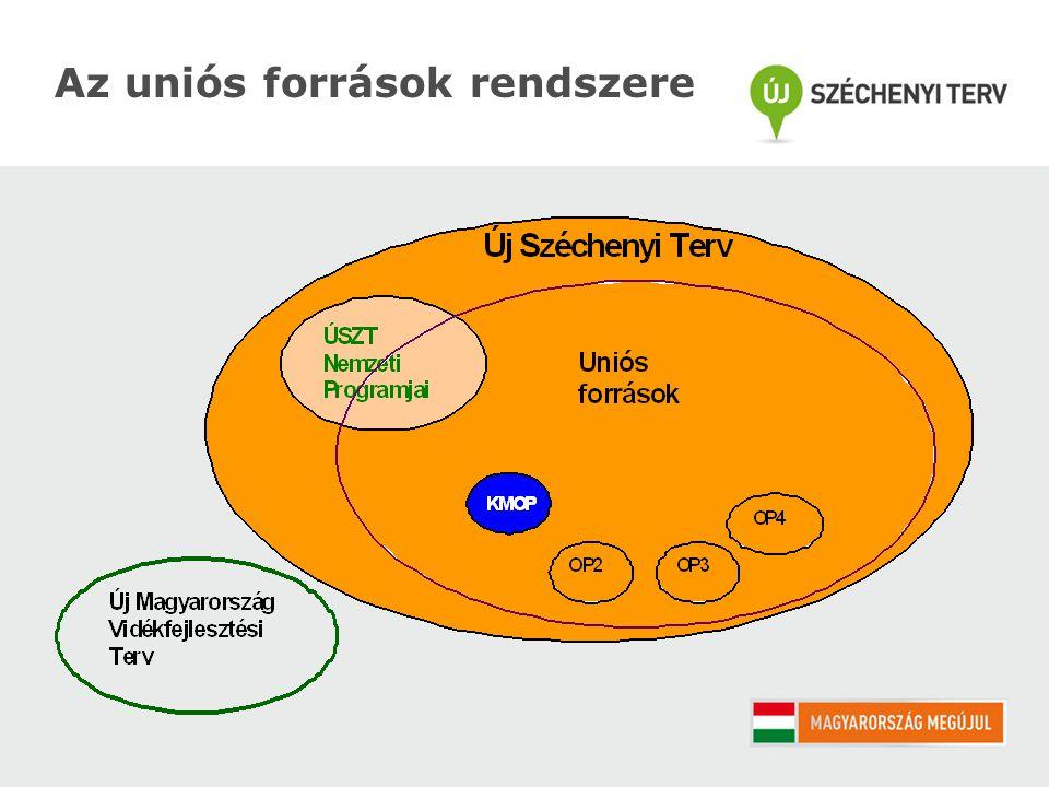 Az uniós források rendszere