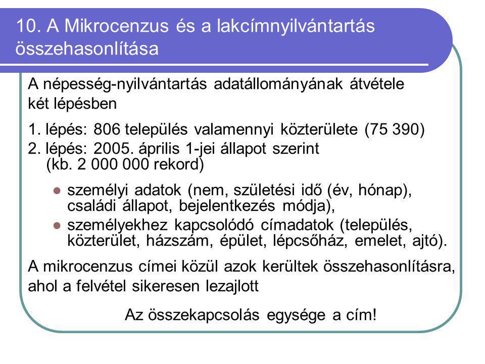 10. A Mikrocenzus és a lakcímnyilvántartás összehasonlítása A népesség-nyilvántartás adatállományának átvétele két lépésben 1. lépés: 806 település va