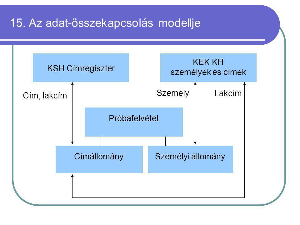 15. Az adat-összekapcsolás modellje KSH Címregiszter Próbafelvétel Személyi állományCímállomány Cím, lakcím Személy Lakcím KEK KH személyek és címek