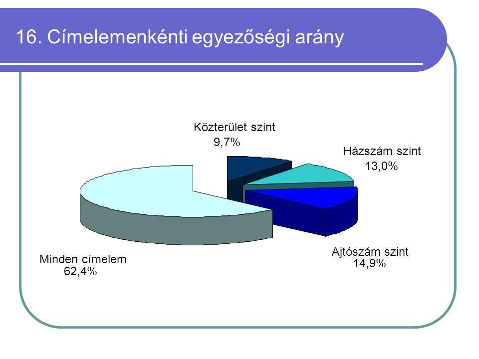 16. Címelemenkénti egyezőségi arány Ajtószám szint 14,9% Házszám szint 13,0% Közterület szint 9,7% Minden címelem 62,4%