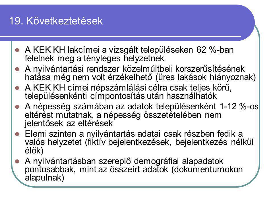 19. Következtetések A KEK KH lakcímei a vizsgált településeken 62 %-ban felelnek meg a tényleges helyzetnek A nyilvántartási rendszer közelmúltbeli ko