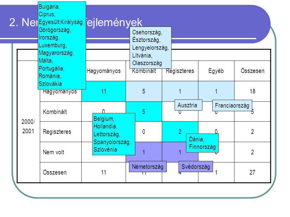 2. Nemzetközi fejlemények 2010/2011 2000/ 2001 HagyományosKombináltRegiszteresEgyébÖsszesen Hagyományos1151118 Kombinált05005 Regiszteres00202 Nem vol
