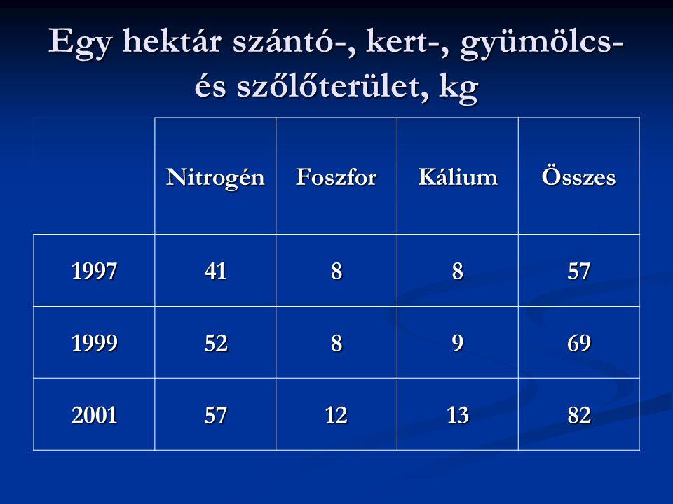 NitrogénFoszforKáliumÖsszes 1997418857 1999528969 200157121382 Egy hektár szántó-, kert-, gyümölcs- és szőlőterület, kg