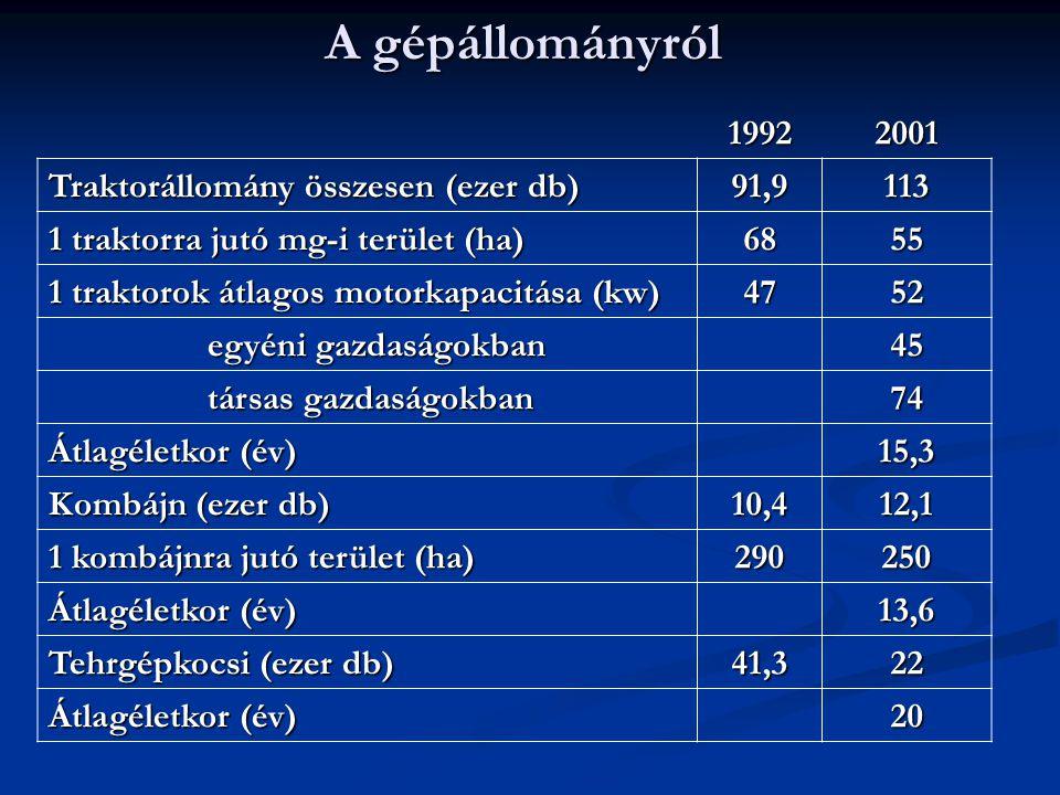 A gépállományról 19922001 Traktorállomány összesen (ezer db) 91,9113 1 traktorra jutó mg-i terület (ha) 6855 1 traktorok átlagos motorkapacitása (kw)