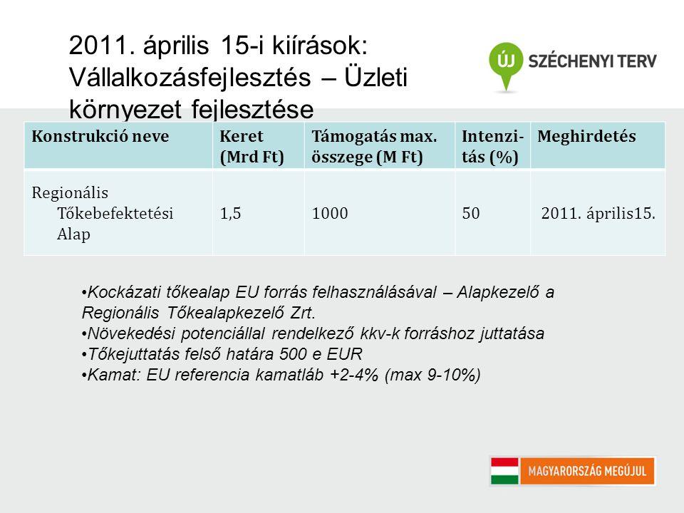 2011. április 15-i kiírások: Vállalkozásfejlesztés – Üzleti környezet fejlesztése Konstrukció neveKeret (Mrd Ft) Támogatás max. összege (M Ft) Intenzi