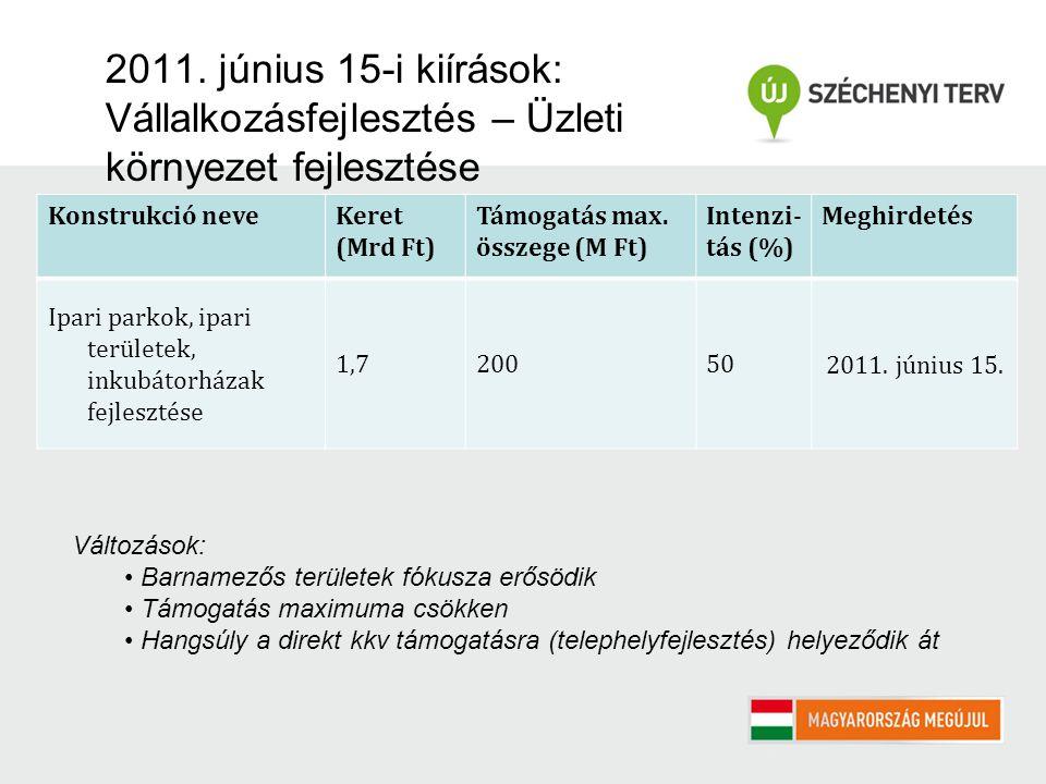 2011. június 15-i kiírások: Vállalkozásfejlesztés – Üzleti környezet fejlesztése Konstrukció neveKeret (Mrd Ft) Támogatás max. összege (M Ft) Intenzi-