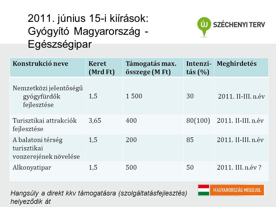 2011. június 15-i kiírások: Gyógyító Magyarország - Egészségipar Konstrukció neveKeret (Mrd Ft) Támogatás max. összege (M Ft) Intenzi- tás (%) Meghird