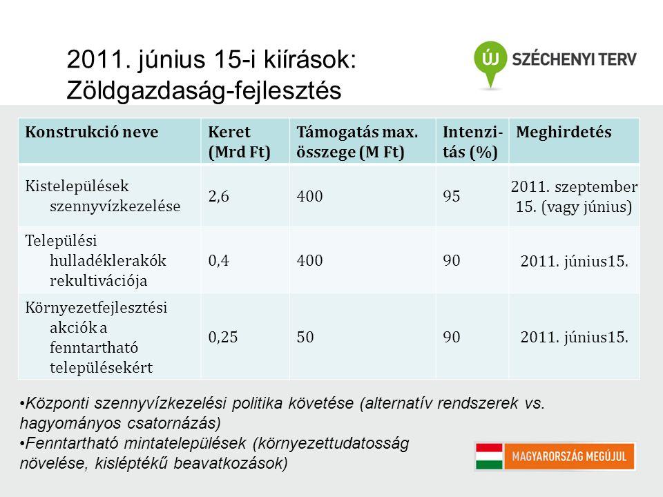 2011. június 15-i kiírások: Zöldgazdaság-fejlesztés Konstrukció neveKeret (Mrd Ft) Támogatás max. összege (M Ft) Intenzi- tás (%) Meghirdetés Kistelep