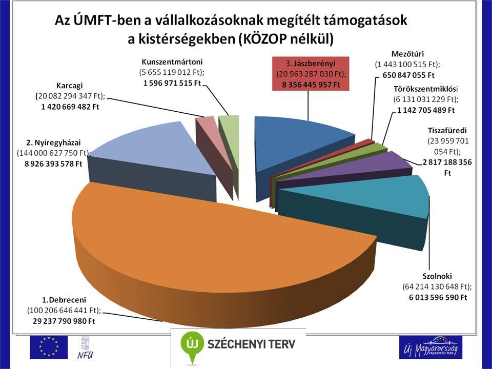Támogatások elérhetőségei- vállalkozásoknak HAZAI FORRÁSOK Minisztériumi kiírások NFGM, SZMM, NCA, NKA UNIÓS FORRÁSOK TÁMOGATÁSOK I-II.