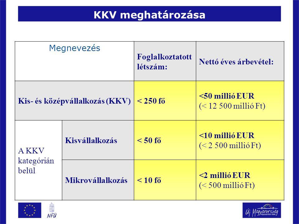 KKV meghatározása Megnevezés Foglalkoztatott létszám: Nettó éves árbevétel: Kis- és középvállalkozás (KKV)< 250 fő <50 millió EUR (< 12 500 millió Ft) A KKV kategórián belül Kisvállalkozás< 50 fő <10 millió EUR (< 2 500 millió Ft) Mikrovállalkozás< 10 fő <2 millió EUR (< 500 millió Ft)