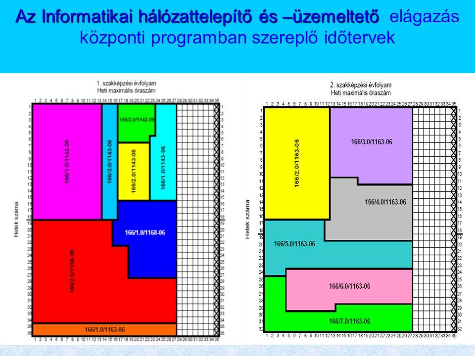 Az Informatikai hálózattelepítő és –üzemeltető Az Informatikai hálózattelepítő és –üzemeltető elágazás központi programban szereplő időtervek