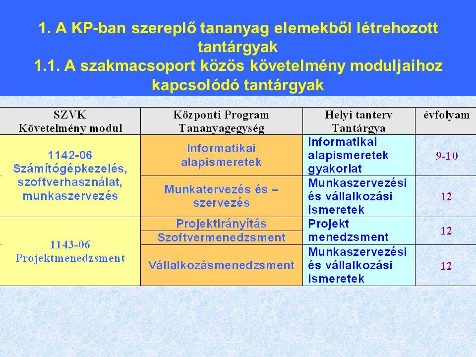 1. A KP-ban szereplő tananyag elemekből létrehozott tantárgyak 1.1. A szakmacsoport közös követelmény moduljaihoz kapcsolódó tantárgyak