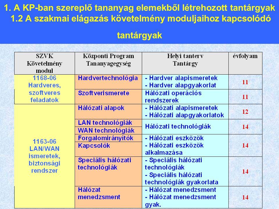 1. A KP-ban szereplő tananyag elemekből létrehozott tantárgyak 1.2 A szakmai elágazás követelmény moduljaihoz kapcsolódó tantárgyak