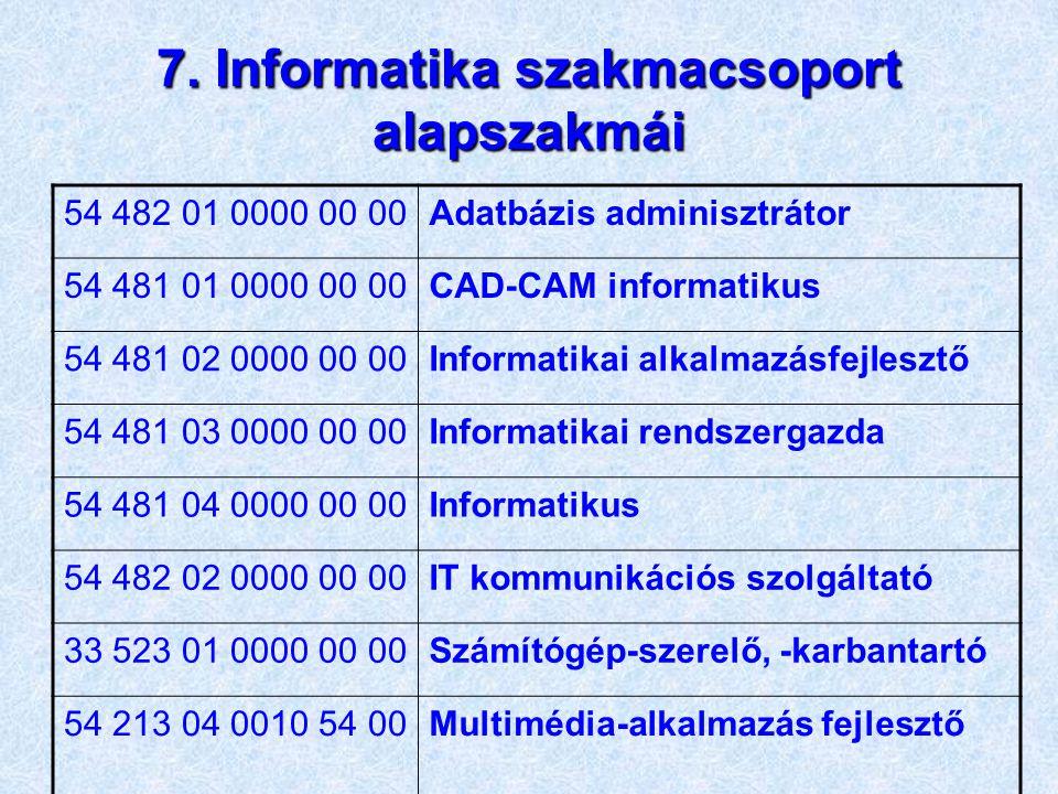 """""""1175-06 Számítógépes rendszerek szoftveres telepítése szakmai követelménymodul OKJ vizsgájához 1."""