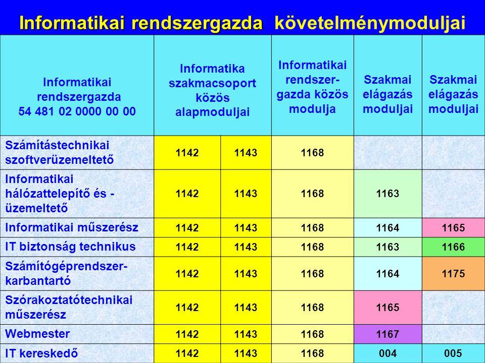 Informatikai rendszergazda Informatikai rendszergazda követelménymoduljai Informatikai rendszergazda 54 481 02 0000 00 00 Informatika szakmacsoport kö