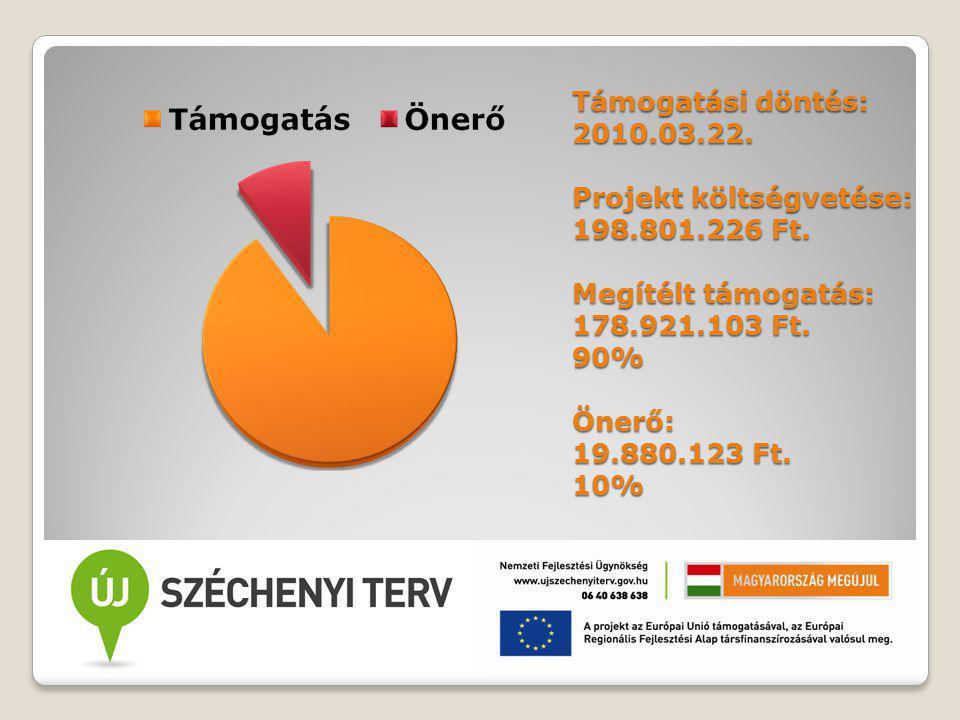 Támogatási döntés: 2010.03.22. Projekt költségvetése: 198.801.226 Ft.