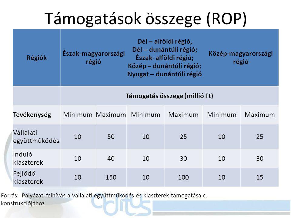 Támogatások összege (ROP) Régiók Észak-magyarországi régió Dél – alföldi régió, Dél – dunántúli régió; Észak- alföldi régió; Közép – dunántúli régió;