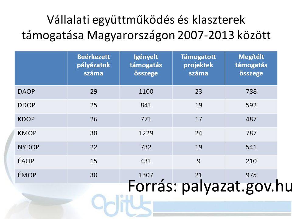 Vállalati együttműködés és klaszterek támogatása Magyarországon 2007-2013 között Beérkezett pályázatok száma Igényelt támogatás összege Támogatott pro
