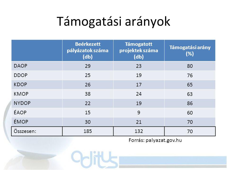 Támogatási arányok Beérkezett pályázatok száma (db) Támogatott projektek száma (db) Támogatási arány (%) DAOP 2923 80 DDOP 2519 76 KDOP 2617 65 KMOP 3