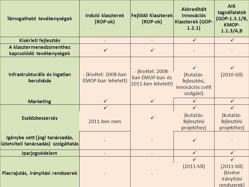 Támogatható tevékenységek Induló klaszterek (ROP-ok) Fejlődő Klaszterek (ROP-ok) Akkreditált Innovációs Klaszterek (GOP- 1.2.1) AIK tagvállalatok (GOP
