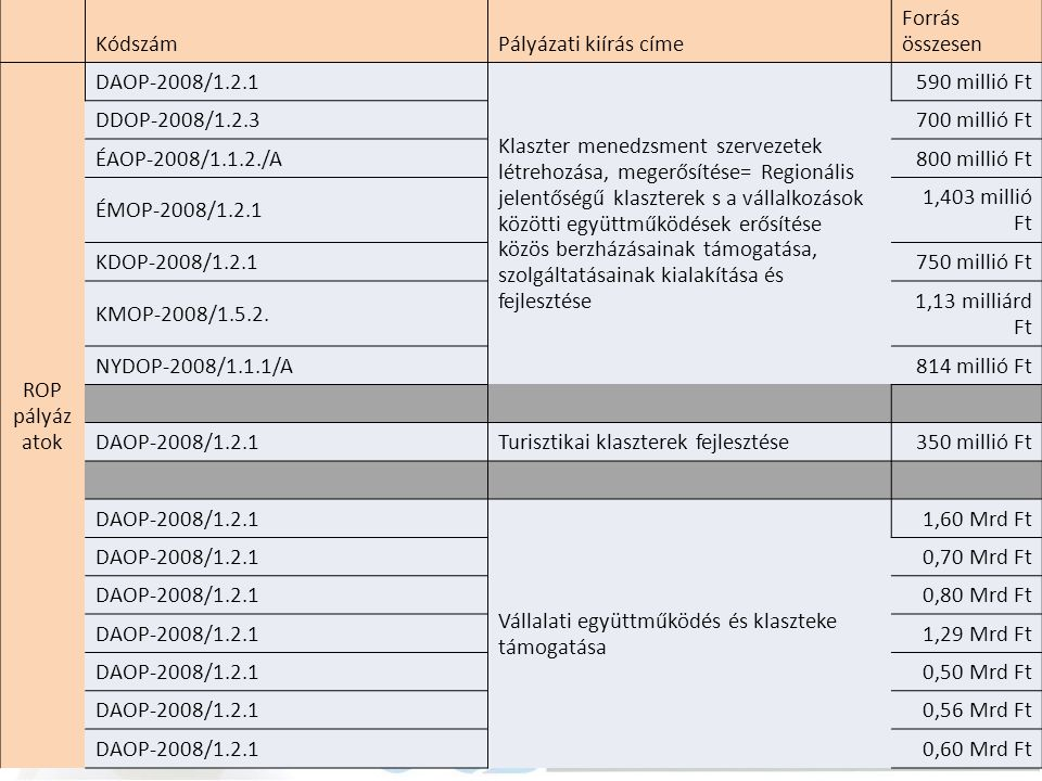 KódszámPályázati kiírás címe Forrás összesen ROP pályáz atok DAOP-2008/1.2.1 Klaszter menedzsment szervezetek létrehozása, megerősítése= Regionális je