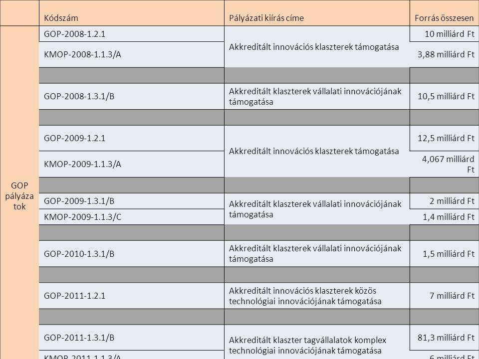 KódszámPályázati kiírás címeForrás összesen GOP pályáza tok GOP-2008-1.2.1 Akkreditált innovációs klaszterek támogatása 10 milliárd Ft KMOP-2008-1.1.3