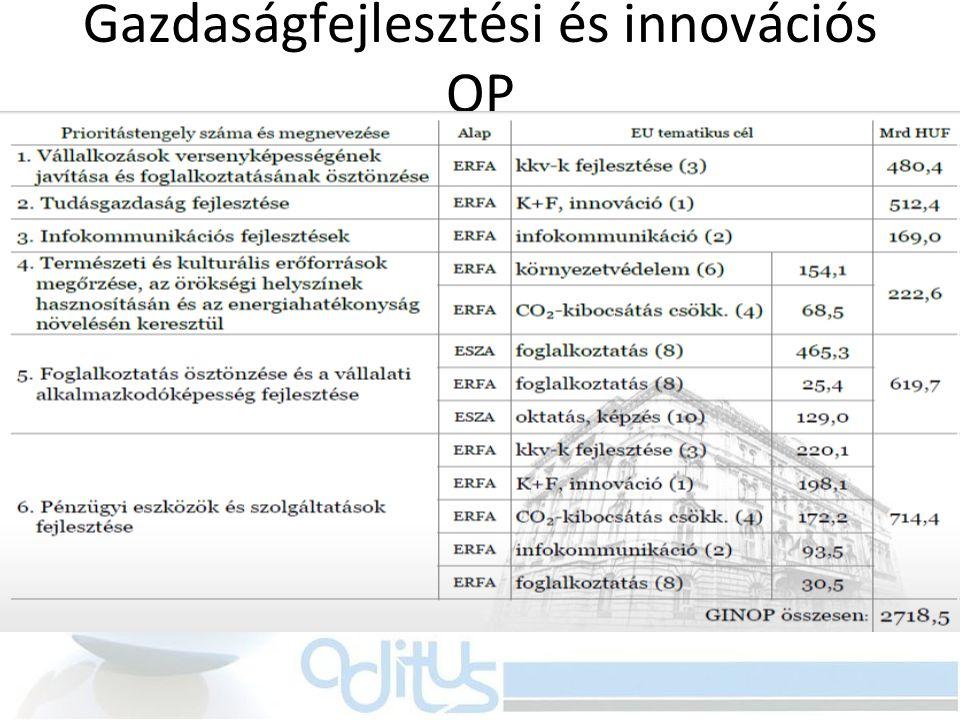 Gazdaságfejlesztési és innovációs OP