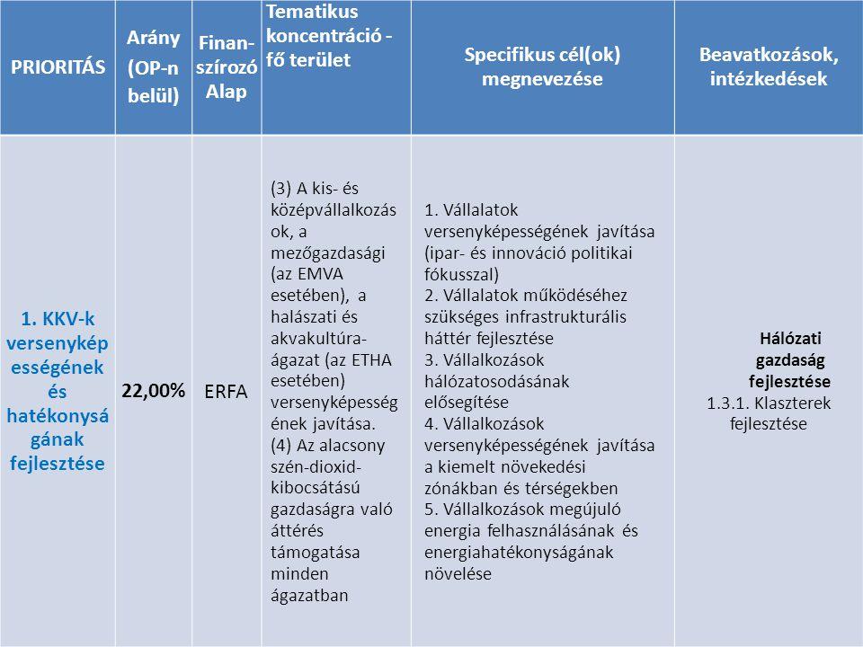 PRIORITÁS Arány (OP-n belül) Finan- szírozó Alap Tematikus koncentráció - fő terület Specifikus cél(ok) megnevezése Beavatkozások, intézkedések 1. KKV
