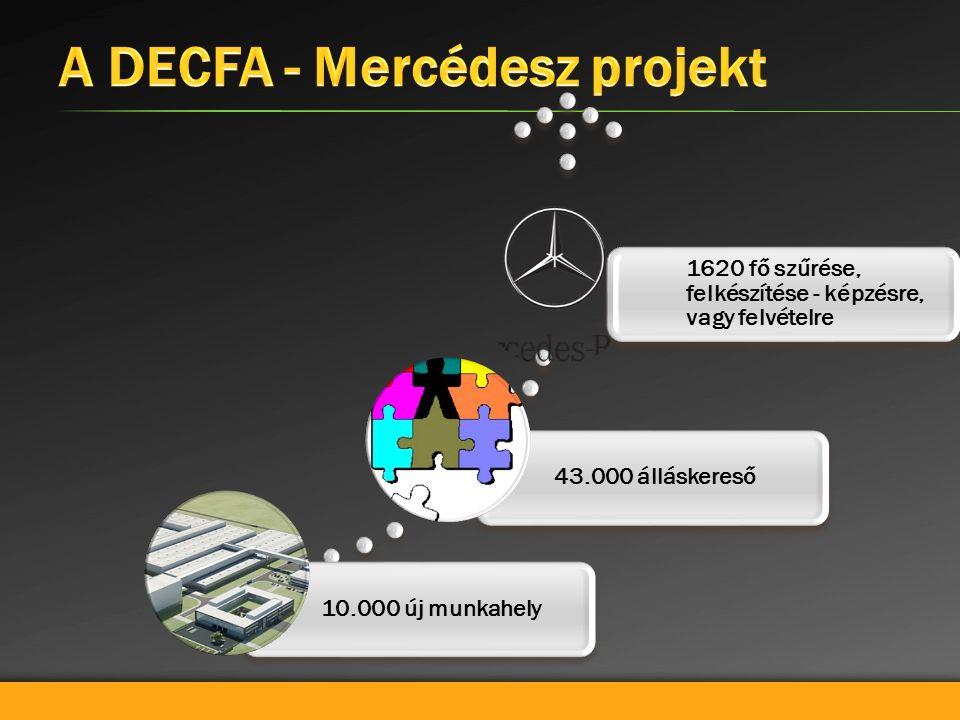 10.000 új munkahely43.000 álláskereső 1620 fő szűrése, felkészítése - képzésre, vagy felvételre