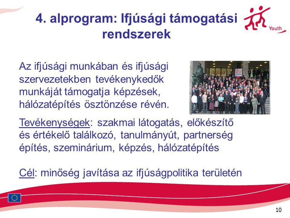 10 4. alprogram: Ifjúsági támogatási rendszerek Az ifjúsági munkában és ifjúsági szervezetekben tevékenykedők munkáját támogatja képzések, hálózatépít