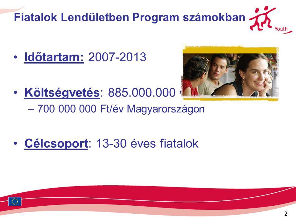 2 Fiatalok Lendületben Program számokban Időtartam: 2007-2013 Költségvetés: 885.000.000 € –700 000 000 Ft/év Magyarországon Célcsoport: 13-30 éves fia