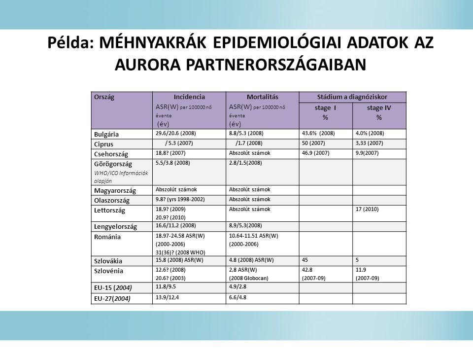 Példa: MÉHNYAKRÁK EPIDEMIOLÓGIAI ADATOK AZ AURORA PARTNERORSZÁGAIBAN Ország Incidencia ASR(W) per 100000 nő évente (év) Mortalitás ASR(W) per 100000 nő évente (év) Stádium a diagnóziskor stage I % stage IV % Bulgária 29.6/20.6 (2008)8.8/5.3 (2008)43.6% (2008)4.0% (2008) Ciprus / 5.3 (2007) /1.7 (2008)50 (2007)3,33 (2007) Csehország 18,8.