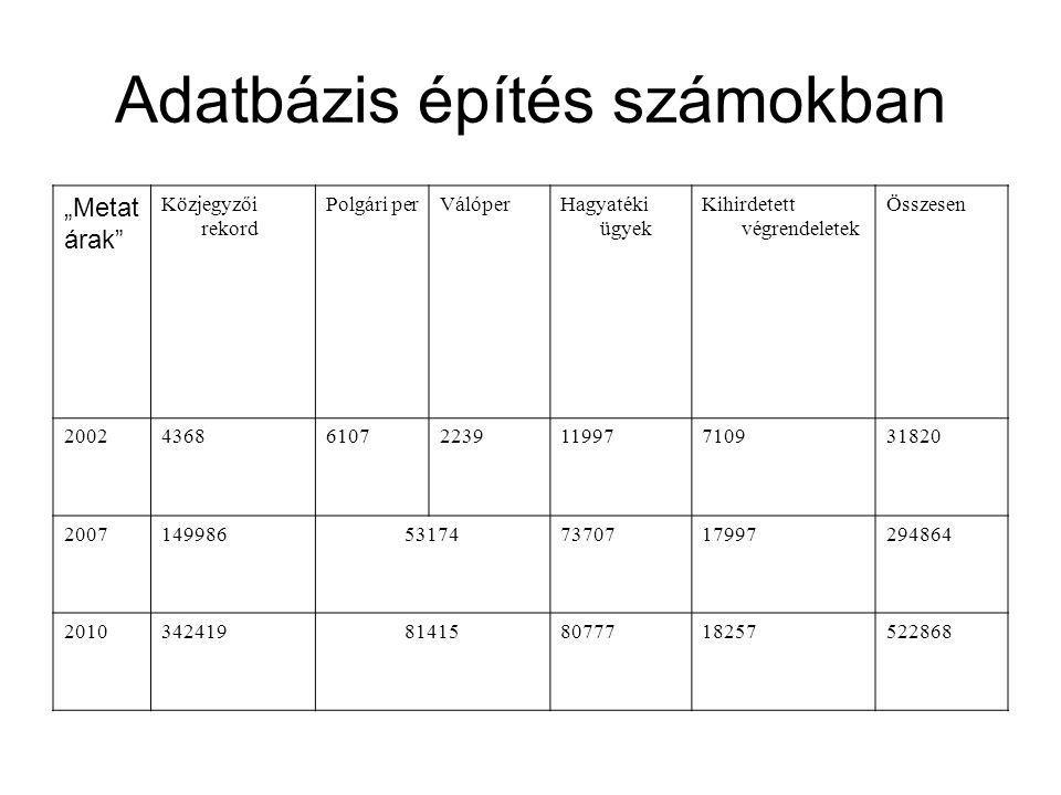 """Adatbázis építés számokban """"Metat árak"""" Közjegyzői rekord Polgári perVálóperHagyatéki ügyek Kihirdetett végrendeletek Összesen 20024368610722391199771"""