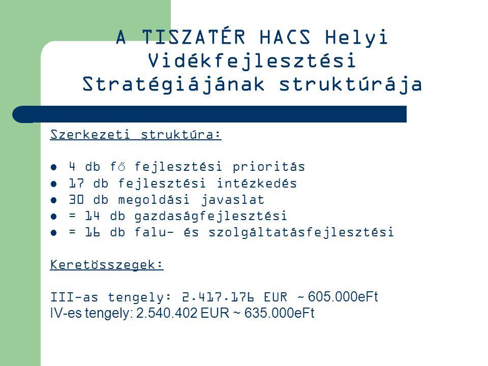 A TISZATÉR HACS Helyi Vidékfejlesztési Stratégiájának struktúrája Szerkezeti struktúra: 4 db fő fejlesztési prioritás 17 db fejlesztési intézkedés 30 db megoldási javaslat = 14 db gazdaságfejlesztési = 16 db falu- és szolgáltatásfejlesztési Keretösszegek: III-as tengely: 2.417.176 EUR ~ 605.000eFt IV-es tengely: 2.540.402 EUR ~ 635.000eFt