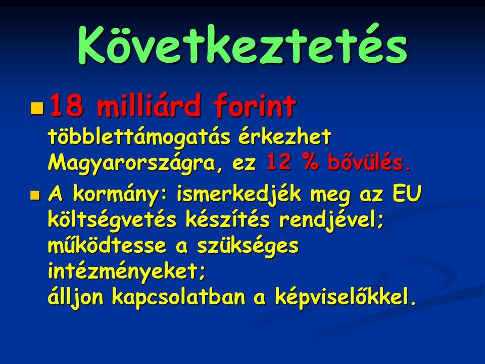 Következtetés 18 milliárd forint többlettámogatás érkezhet Magyarországra, ez 12 % bővülés.
