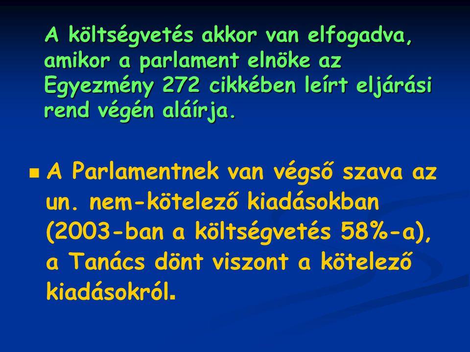 A 2004 évi EU költségvetés